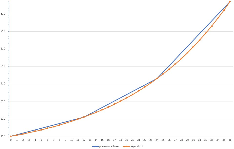 logarithmic (musical) curve vs. linear pieces as the OP liked to do